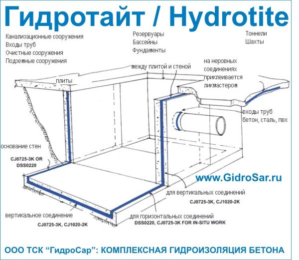 Гидроизоляция вводов