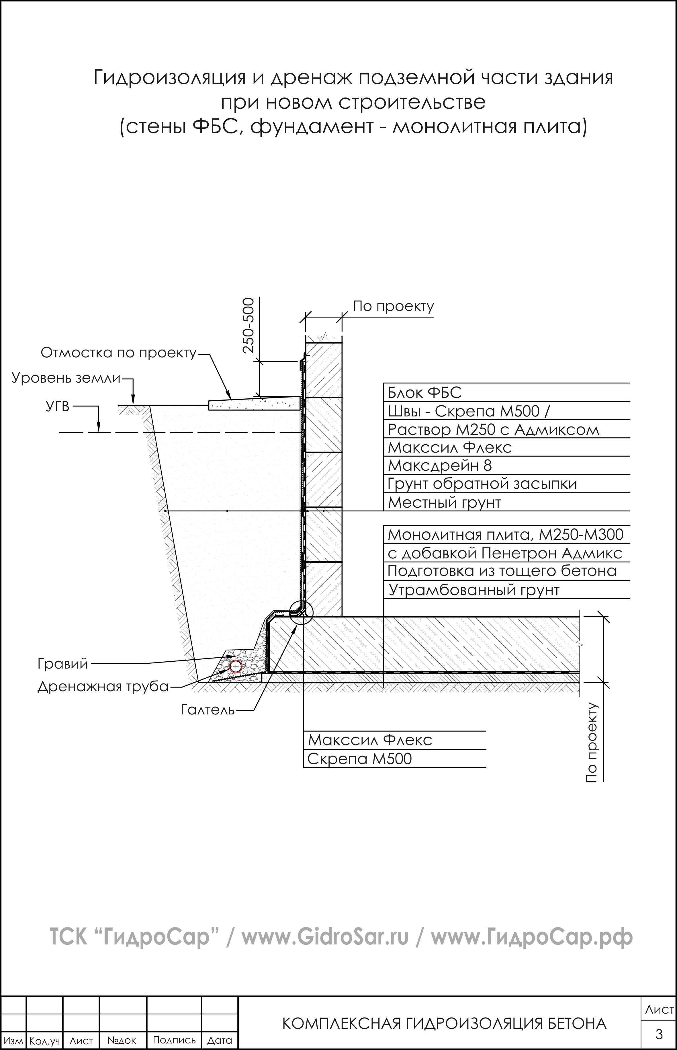 Гидроизоляция фундамента из блоков ФБС. Схема гидроизоляции.