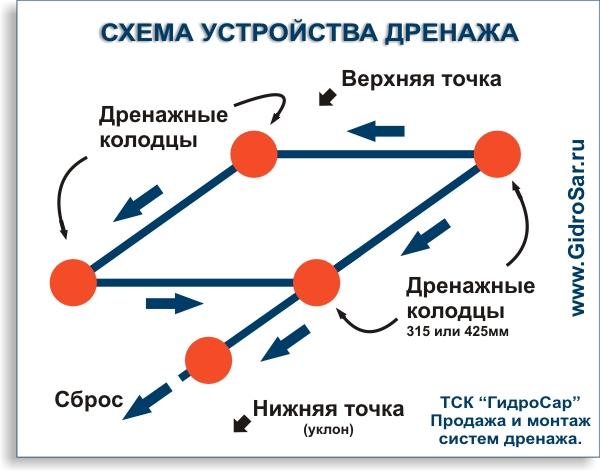 Фото план монтажа дренажа и колодцев